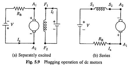 DC Motor Braking Methods