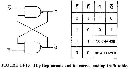 Digital Electronics Basics