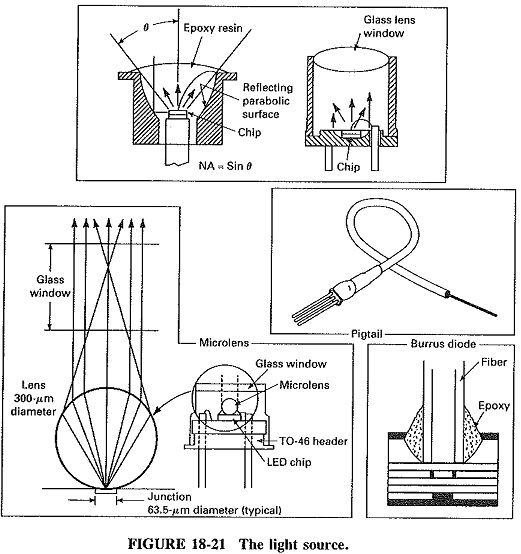 Fiber Optic Components and Systems