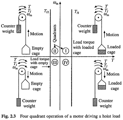 Four Quadrant Operation of Motor Drive