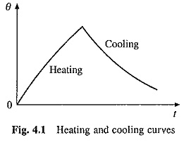 Heating and Cooling Curves of Electrical Drives