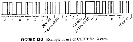 Measurement of Information in Communication System