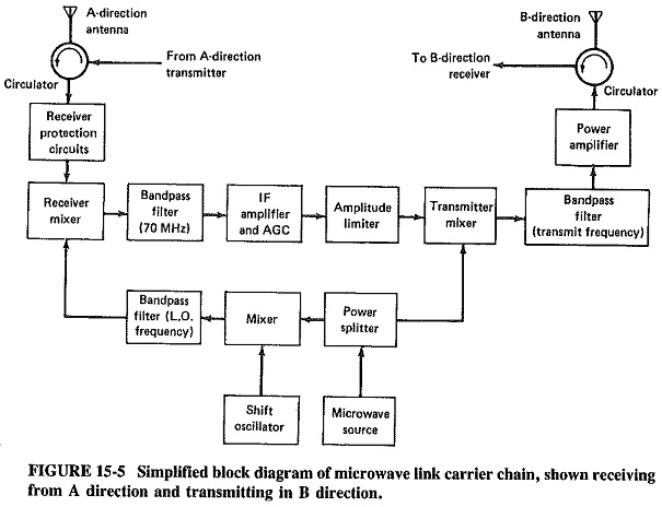Microwave Link In Electronic Communication