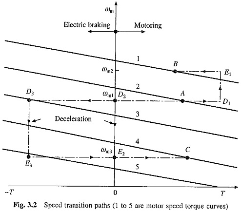 Modes of Operation of Electrical Drive