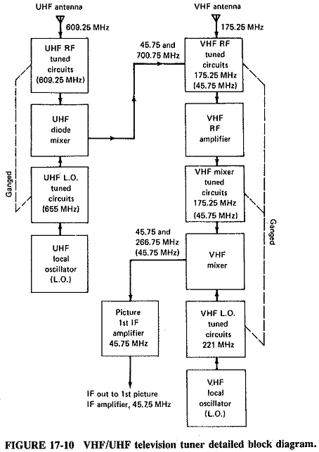 Brilliant Monochrome Television Receiver Block Diagram Picture If Amplifiers Wiring Digital Resources Antuskbiperorg