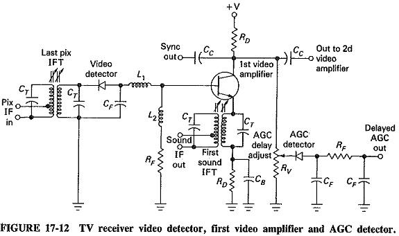 Monochrome Television Receiver Block Diagram