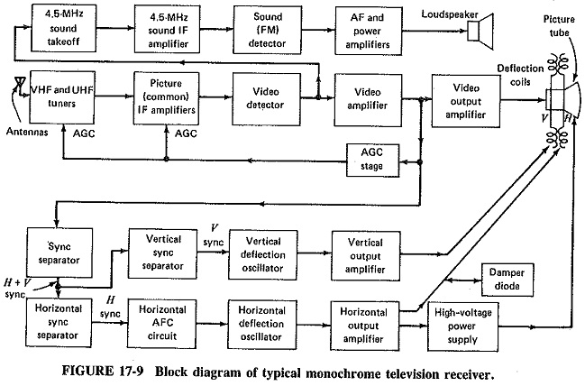 monochrome television receiver block diagram