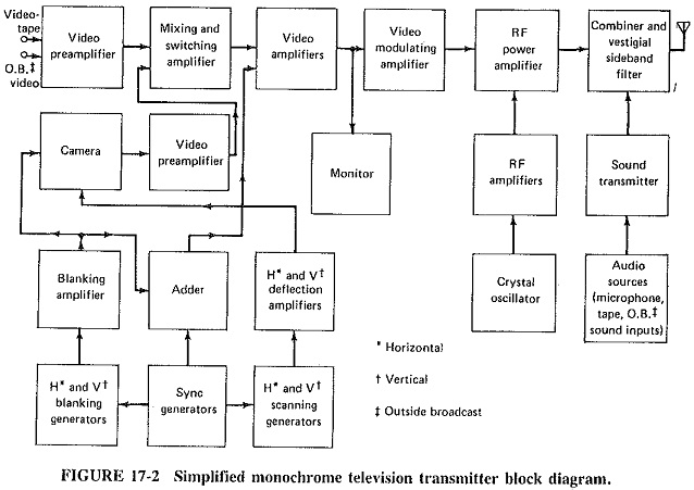 monochrome television transmitter camera tubes video stages  monochrome television transmitter