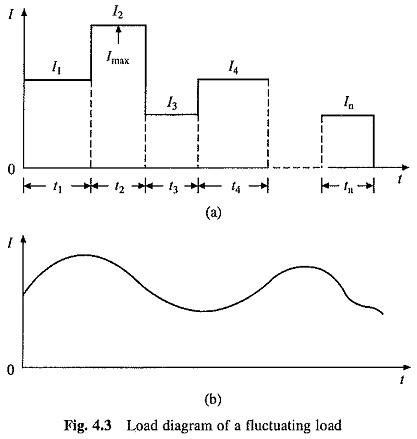 Motor Rating Various Duty Cycles