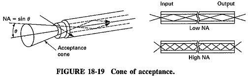 Optical Fiber Classification