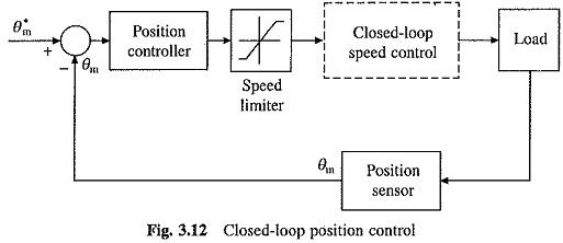 Phase Locked Loop Control