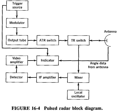 Pulsed Radar System Block Diagram