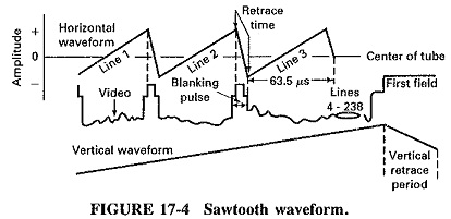 Sawtooth Waveform in Beam Scanning | Horizontal Scanning
