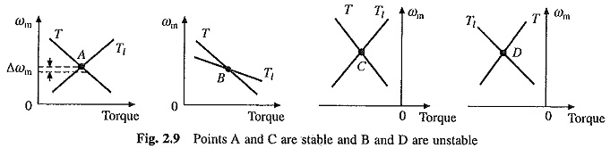 Steady State Stability of Drive