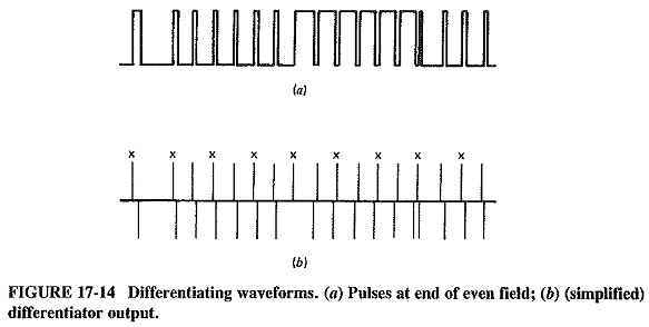 TV Receiver Synchronizing Circuits