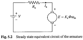 Types of DC Motor | Steadt State Equivalent Circuit | Moving Coil Motors