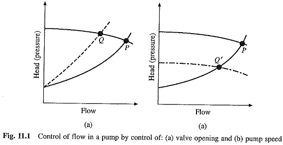 Application of Variable Speed Drives