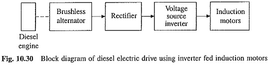 Diesel Electric Traction System
