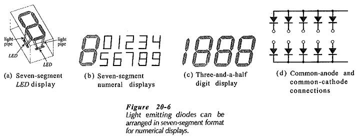 LED Seven Segment Display