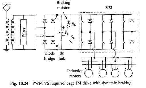 PWM VSI Squirrel Cage Induction Motor Drive