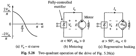 Single Phase Fully Controlled Rectifier Control of DC Motor