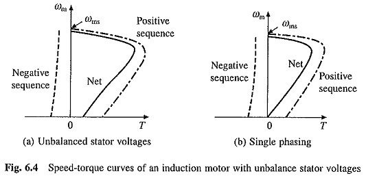 Unbalanced Source Voltages Operations