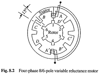 Variable Reluctance Stepper Motor | Single Stack Variable Reluctance