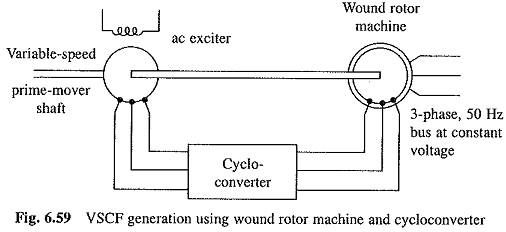 Variable Speed Constant Frequency Generator