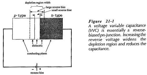Voltage Variable Capacitors