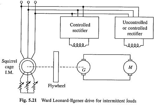 Ward Leonard Method of Speed Control