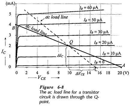AC Load Line of BJT