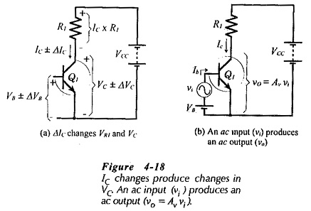 Amplification in Transistor