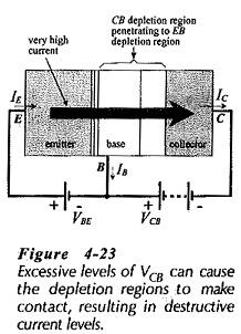 Common Base Characteristics of BJT