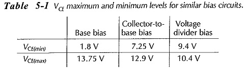 Comparison of Different Biasing Circuits