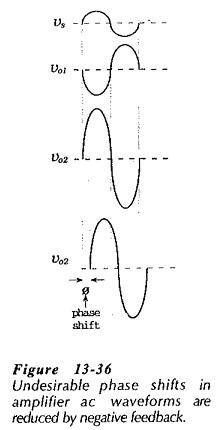 Effects of Negative Feedback in Amplifiers