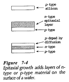 Processing of Semiconductor Materials