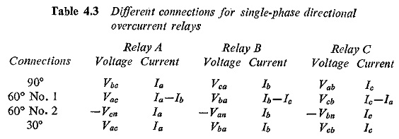 Directional Overcurrent Relays in Power Systems | Vector Diagrams