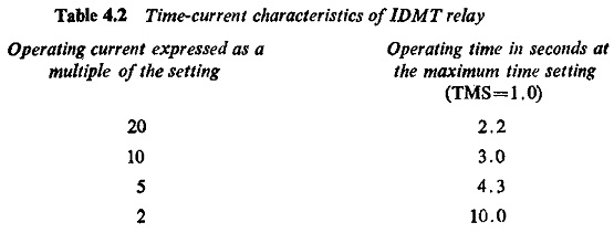 Overcurrent Relay Characteristics   Definite Time