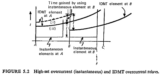 Overcurrent Protection of Feeders   Nondirectional time
