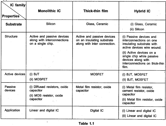 Integrated Circuits Classification