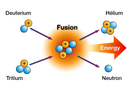 Fusion Technology in Energy