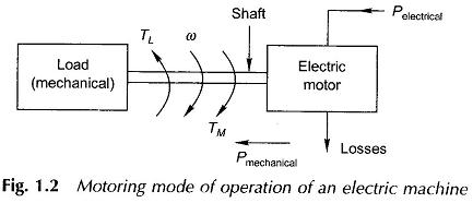Motoring Mode of Operation of an Electrical Machines