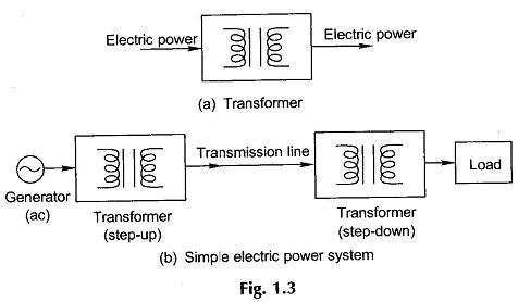 Electric Generator Working