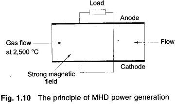 Magnetohydrodynamic power generation