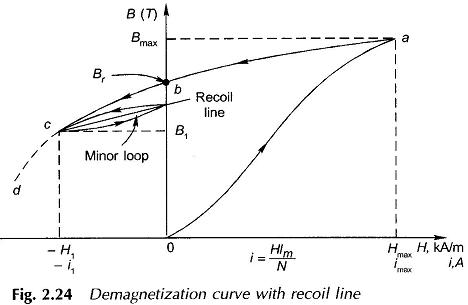 Application Of Permanent Magnet Motor