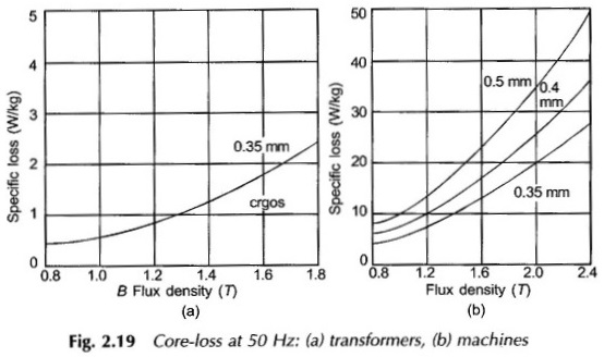 Eddy Current Loss in Transformer