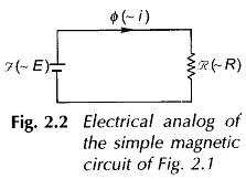 Magnetic Field Equation