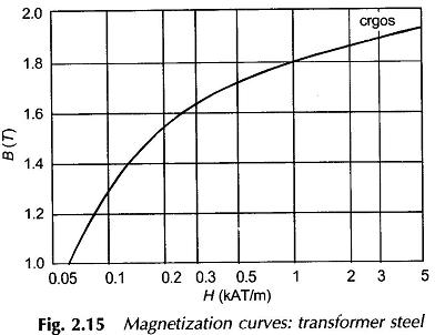 Magnetic Properties of Materials