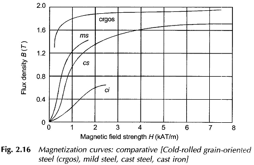 Magnetic Materials Properties