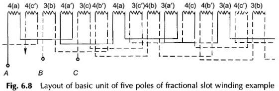 Fractional Slot Winding